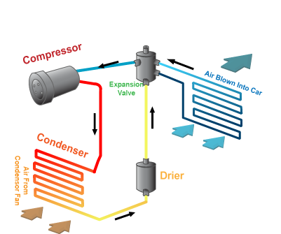 how car air conditioner works. how does car air conditioning work? conditioner works u